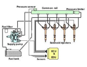 Fuel Injection System diagram - Fremantle Fuel Injection